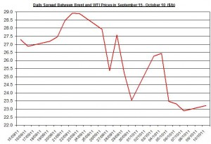 Difference between Brent and WTI crude spot oil price forecast 2011 October 11