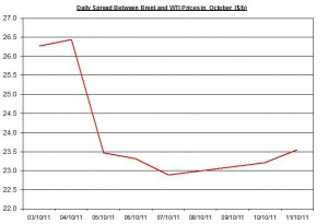 Difference between Brent and WTI crude spot oil prices outlook 2011 October 12