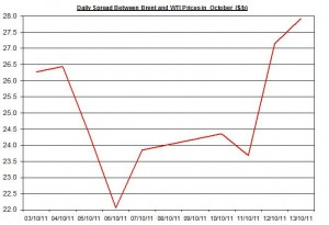 Difference between Brent and WTI crude spot oil price forecast 2011 October 14