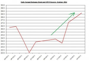 Difference between Brent and WTI crude spot oil price forecast 2011 October 17