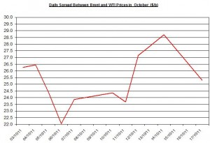 Difference between Brent and WTI crude spot oil price forecast 2011 October 18