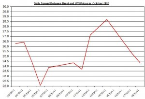 Difference between Brent and WTI crude spot oil price forecast 2011 October 19