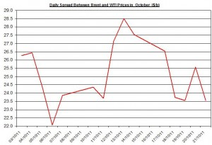 Difference between Brent and WTI crude spot oil price forecast 2011 October 24