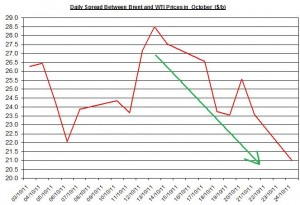 Difference between Brent and WTI crude spot oil price forecast 2011 October 25