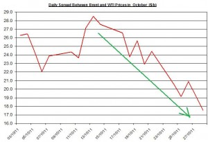 Difference between Brent and WTI crude spot oil price forecast 2011 October 31