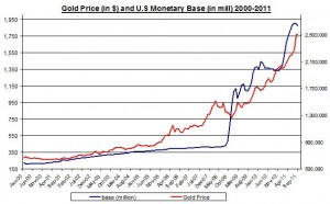 Gold Price and U.S Monetary base 2000-2011 October 23 2011