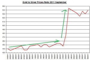 Gold and Silver prices ratio 2011 September