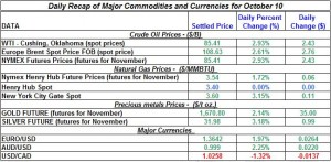 Gold price and Silver prices Crude oil prices, Natural gas spot price 2011 October 10