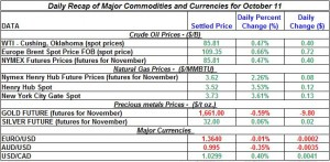 Gold price and Silver prices Crude oil prices, Natural gas spot price 2011 October 11
