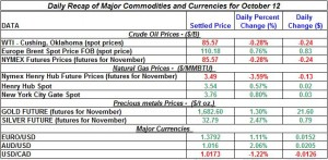 Gold price and Silver prices Crude oil prices, Natural gas spot price 2011 October 12