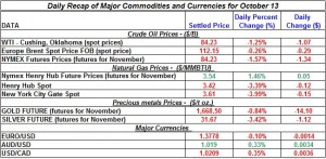 Gold price and Silver prices Crude oil prices, Natural gas spot price 2011 October 13