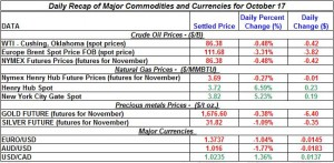 Gold price and Silver prices Crude oil prices, Natural gas spot price 2011 October 17