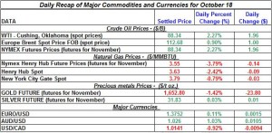 Gold price and Silver prices Crude oil prices, Natural gas spot price 2011 October 18