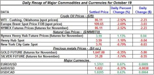 Gold price and Silver prices Crude oil prices, Natural gas spot price 2011 October 19