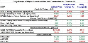 Gold price and Silver prices Crude oil prices, Natural gas spot price 2011 October 20