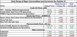 Gold price and Silver prices Crude oil prices, Natural gas spot price 2011 October 21