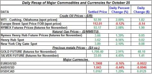 Gold price and Silver prices Crude oil prices, Natural gas spot price 2011 October 25