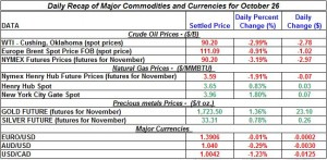 Gold price and Silver prices Crude oil prices, Natural gas spot price 2011 October 26