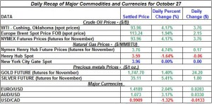 Gold price and Silver prices Crude oil prices, Natural gas spot price 2011 October 27