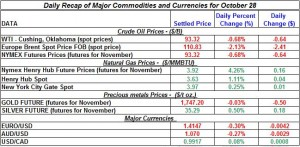 Gold price and Silver prices Crude oil prices, Natural gas spot price 2011 October 28