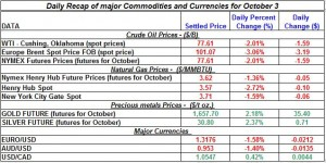 Gold price and Silver prices Crude oil prices, Natural gas spot price 2011 October 3
