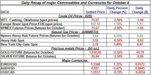 Gold price and Silver prices Crude oil prices, Natural gas spot price 2011 October 4