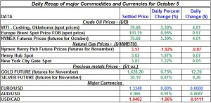 Gold price and Silver prices Crude oil prices, Natural gas spot price 2011 October 5