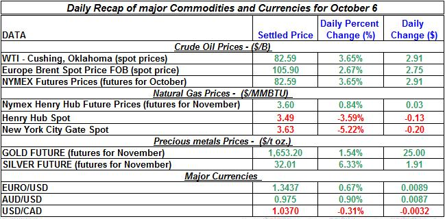 Gold price and Silver prices Crude oil prices, Natural gas spot price 2011 October 6