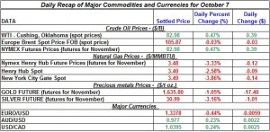 Gold price and Silver prices Crude oil prices, Natural gas spot price 2011 October 7