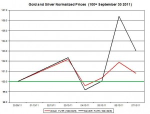 Gold price forecast & silver prices outlook 2011 October 10