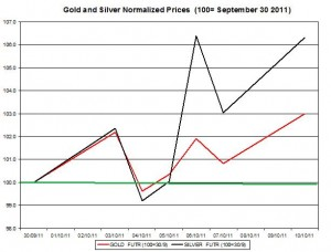 Gold price forecast & silver prices outlook 2011 October 11