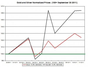Gold price forecast & silver prices outlook 2011 October 12