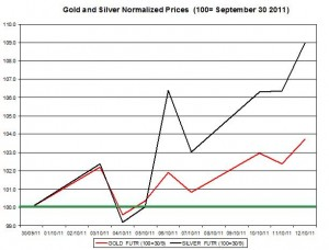 Gold price forecast & silver prices outlook 2011 October 13