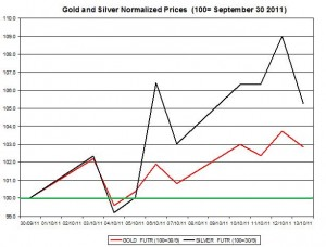 Gold price forecast & silver prices outlook 2011 October 14