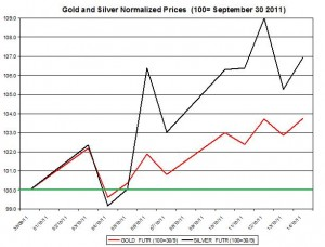 Gold price forecast & silver prices outlook 2011 October 17