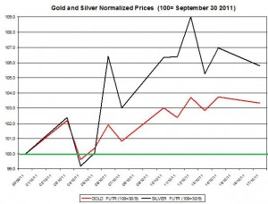 Gold price forecast & silver prices outlook 2011 October 18