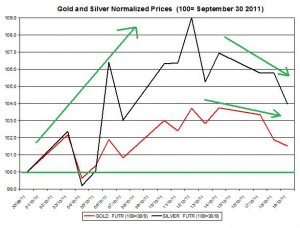 Gold price forecast & silver prices outlook 2011 October 20