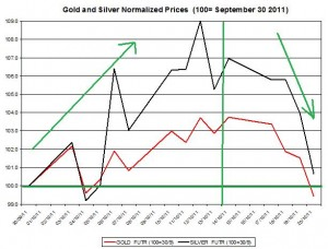 Gold price forecast & silver prices outlook 2011 October 21