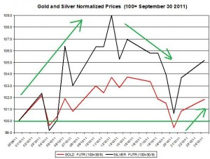 Gold price forecast & silver prices outlook 2011 October 25