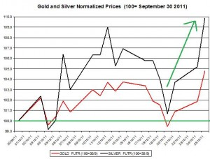 Gold price forecast & silver prices outlook 2011 October 26