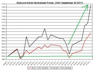 Gold price forecast & silver prices outlook 2011 October 28