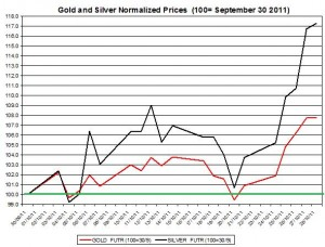 Gold price forecast & silver prices outlook 2011 October 31
