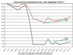 Gold price forecast & silver prices outlook 2011 October 4