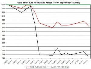 Gold price forecast & silver prices outlook 2011 October 5