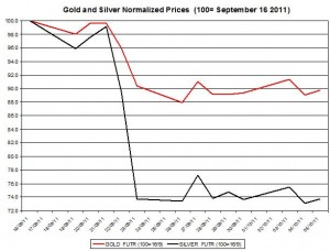 Gold price forecast & silver prices outlook 2011 October 6