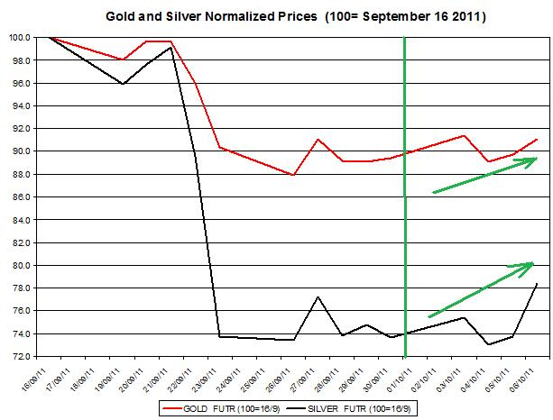 Gold price forecast & silver prices outlook 2011 October 7