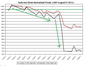Gold prices forecast & silver price outlook 2011 September October 1