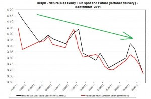 Natural gas spot price future (Henry Hub) September 2011 October 4