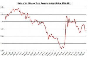 RATIO OF U.S Monetary base to Gold Reserve TO Gold Price  2000-2011 October 26 2011
