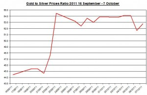 Ratio Gold price forecast & silver prices outlook 2011 October 10